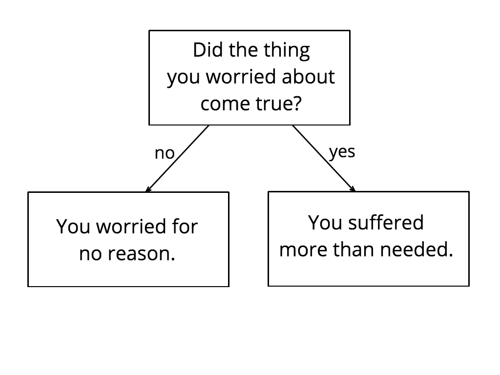 Worrying flow chart